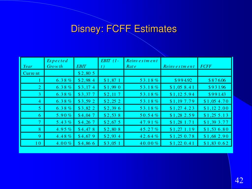 Disney: FCFF Estimates