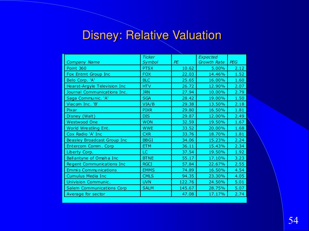 Disney: Relative Valuation