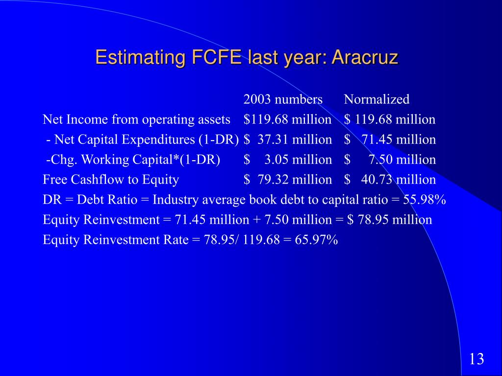 Estimating FCFE last year: Aracruz