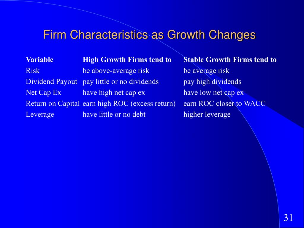 Firm Characteristics as Growth Changes