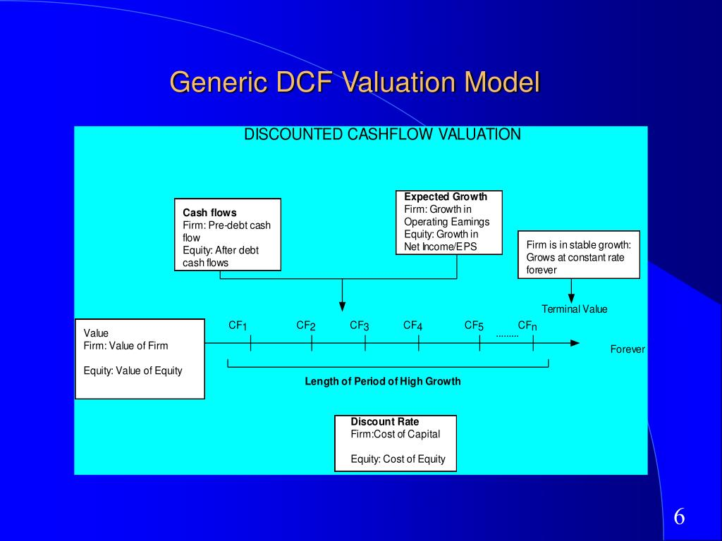 Generic DCF Valuation Model