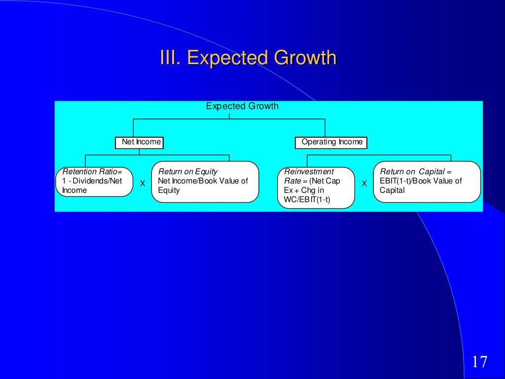 III. Expected Growth