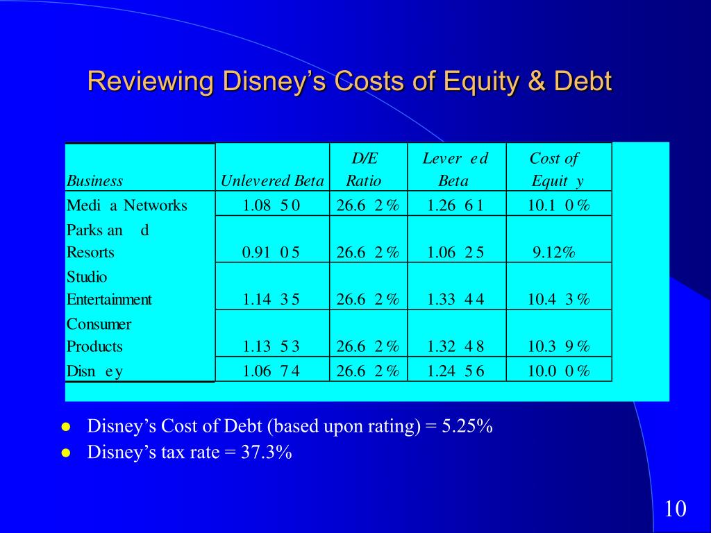 Reviewing Disney's Costs of Equity & Debt