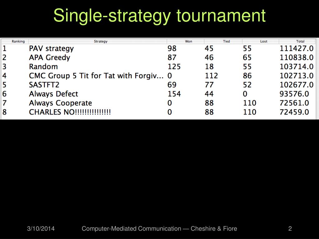 Single-strategy tournament