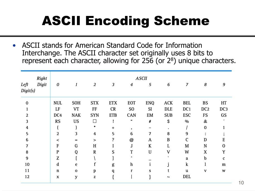 ASCII Encoding Scheme