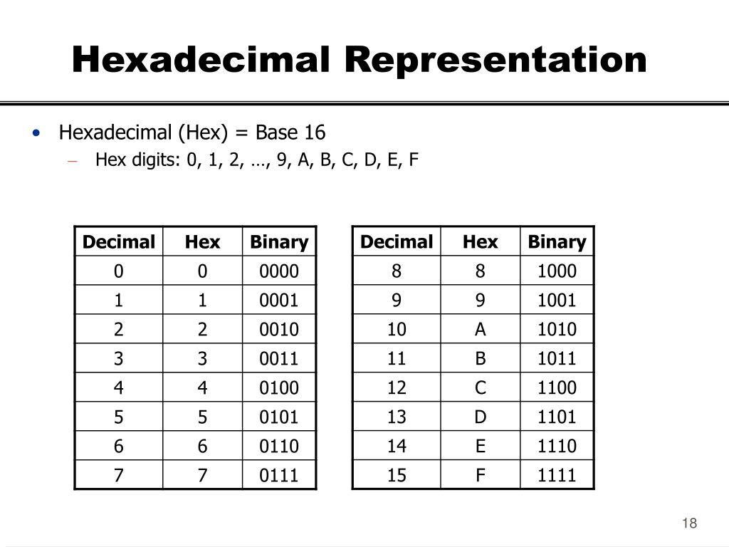 Hexadecimal Representation