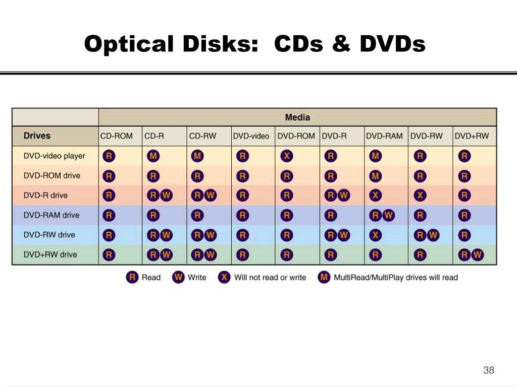 Optical Disks:  CDs & DVDs