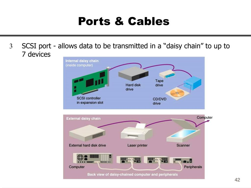 Ports & Cables