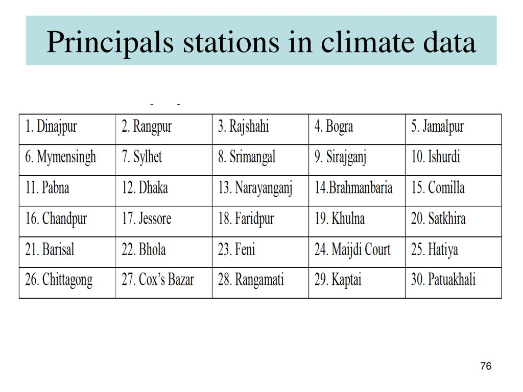 Principals stations in climate data
