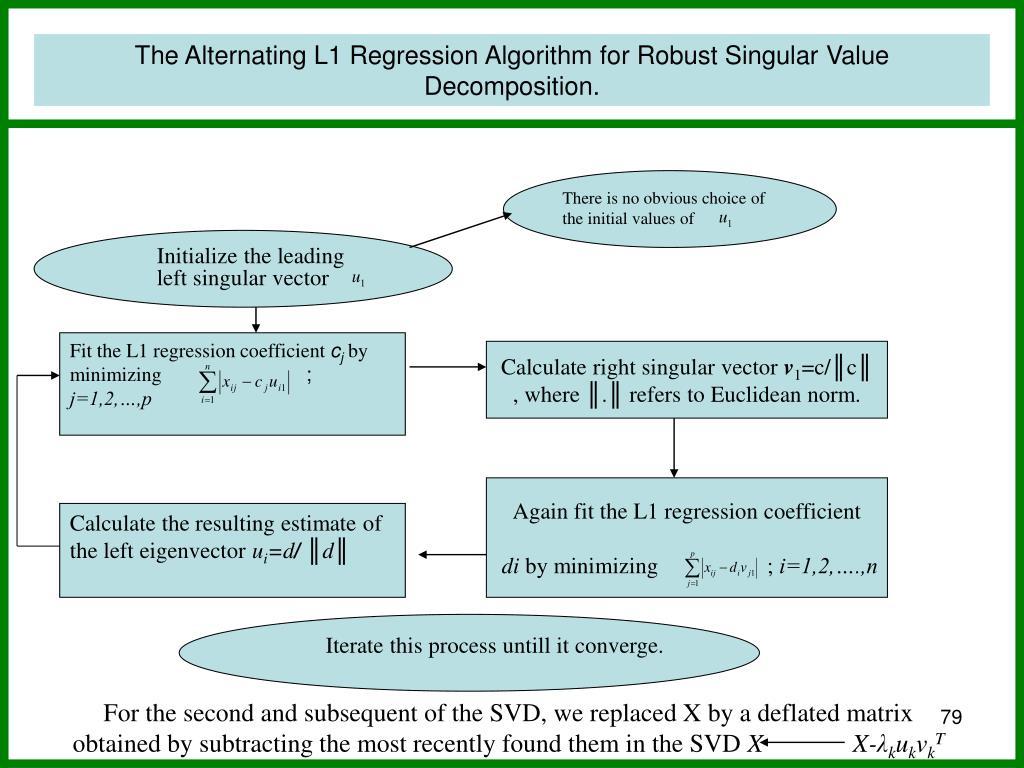 The Alternating L1 Regression Algorithm for Robust Singular Value Decomposition.
