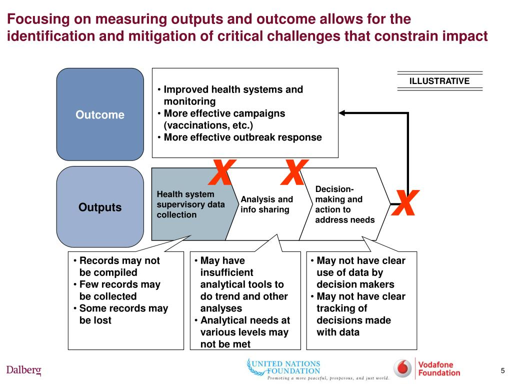 Focusing on measuring outputs and outcome allows for the identification and mitigation of critical challenges that constrain impact