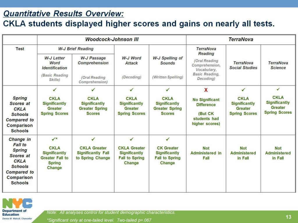Quantitative Results Overview: