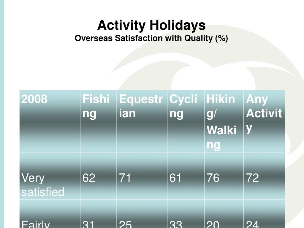 Activity Holidays