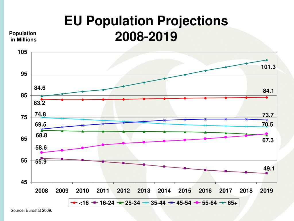 EU Population Projections