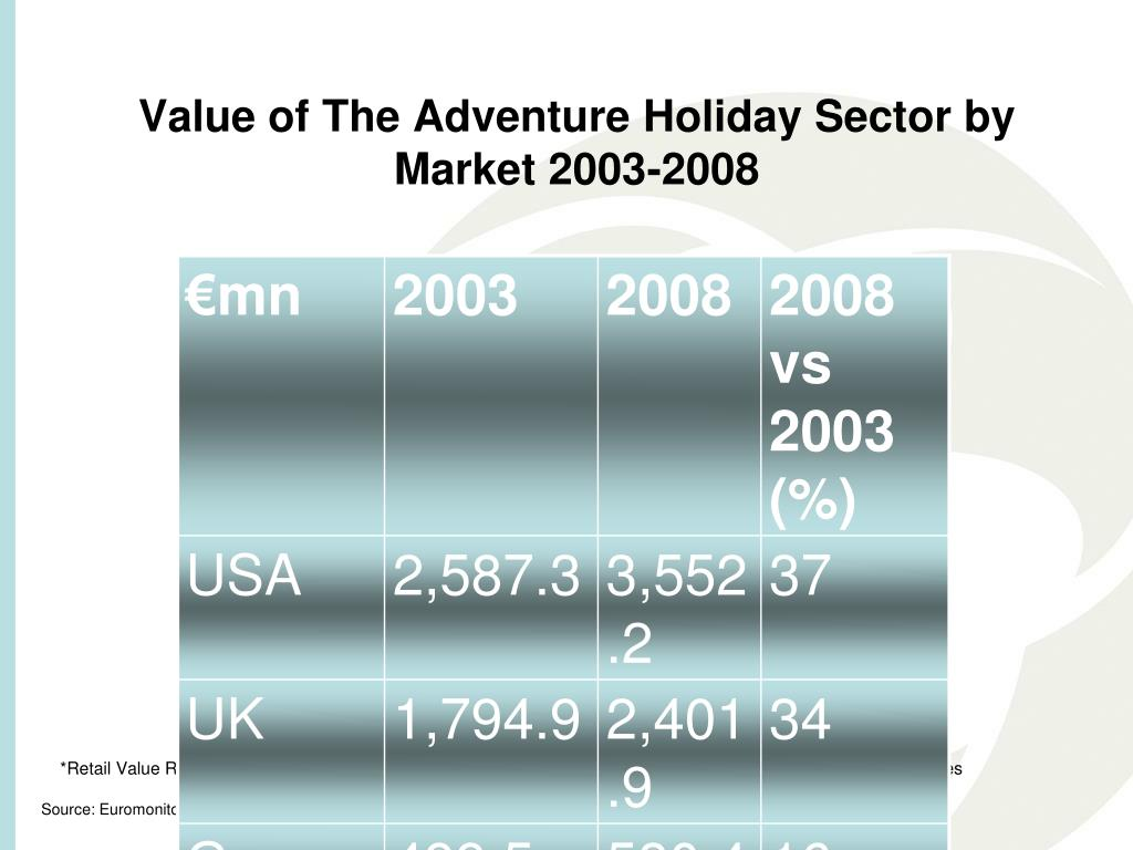 Value of The Adventure Holiday Sector by Market 2003-2008