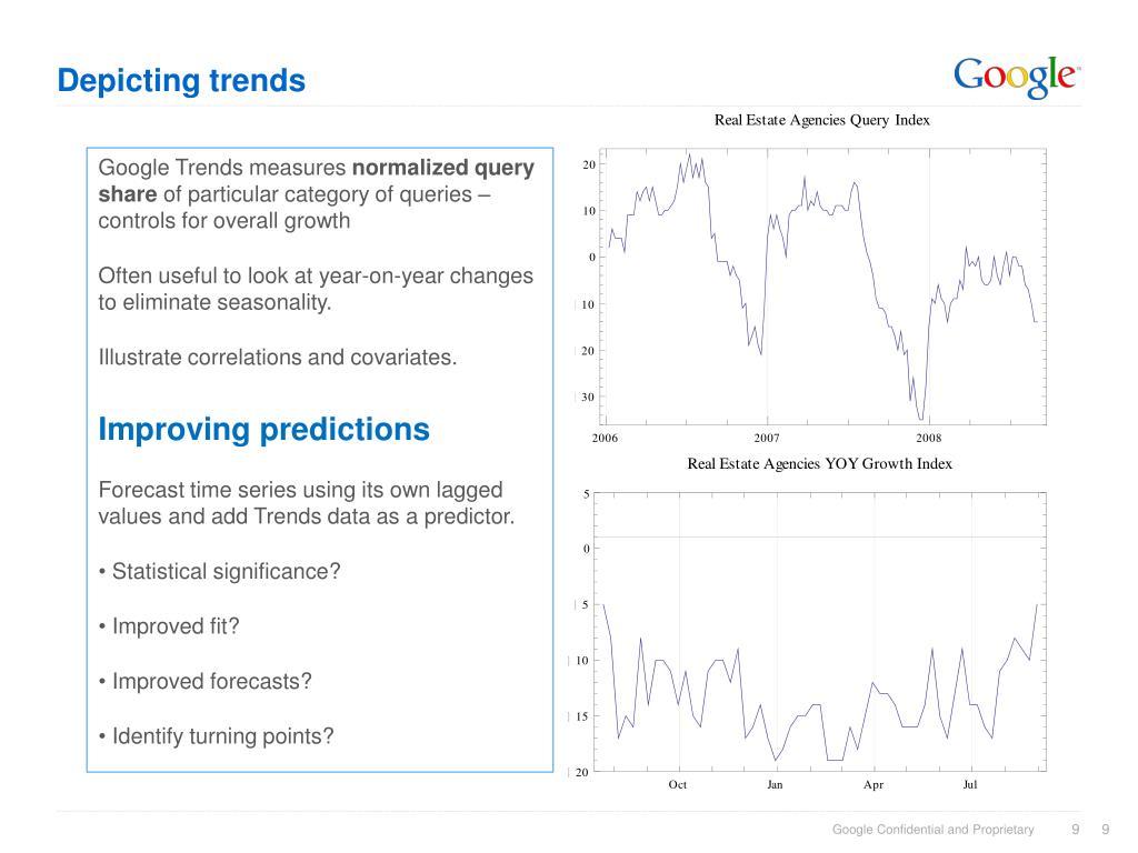 Depicting trends
