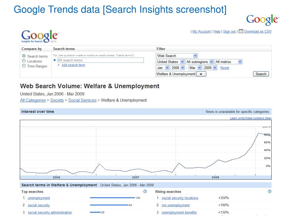 Google Trends data [Search Insights screenshot]