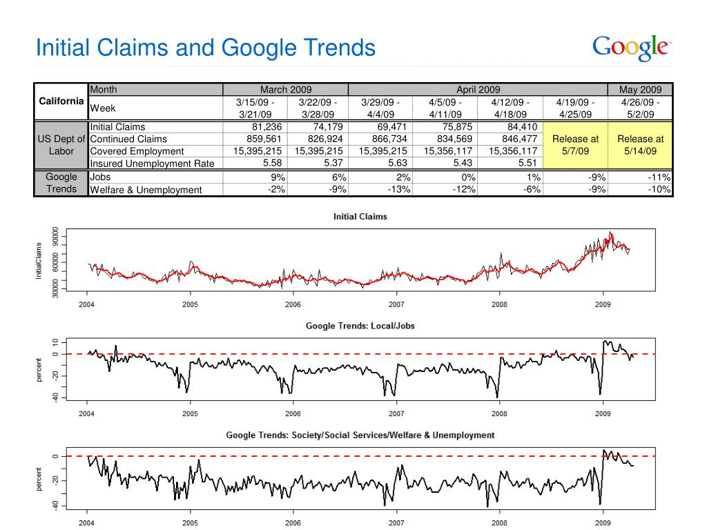 Initial Claims and Google Trends
