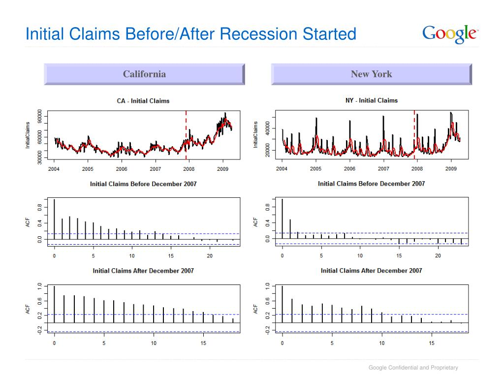 Initial Claims Before/After Recession Started