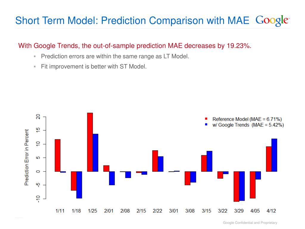 Short Term Model: Prediction Comparison with MAE