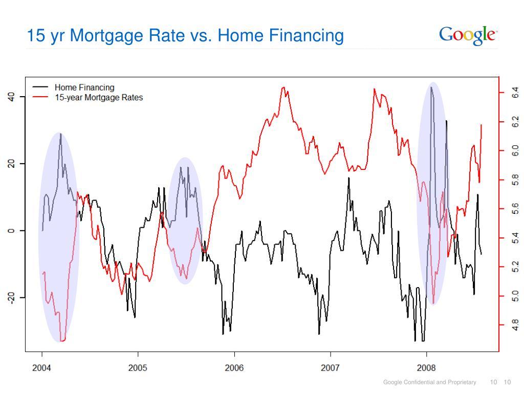 15 yr Mortgage Rate vs. Home Financing