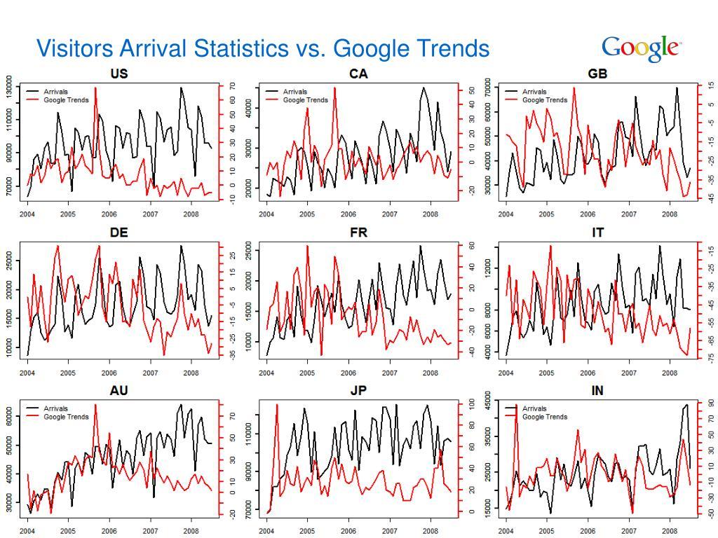 Visitors Arrival Statistics vs. Google Trends