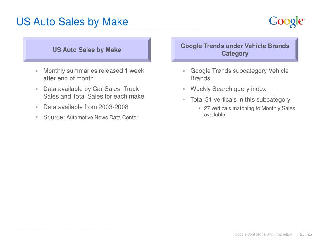 US Auto Sales by Make