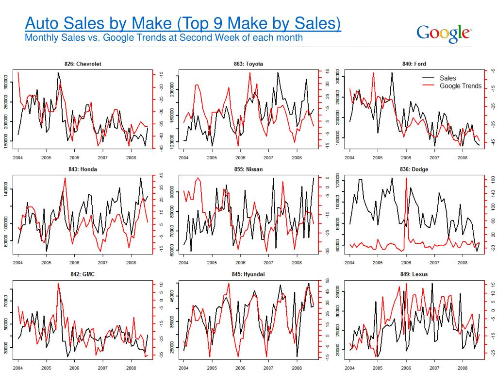 Auto Sales by Make (Top 9 Make by Sales)