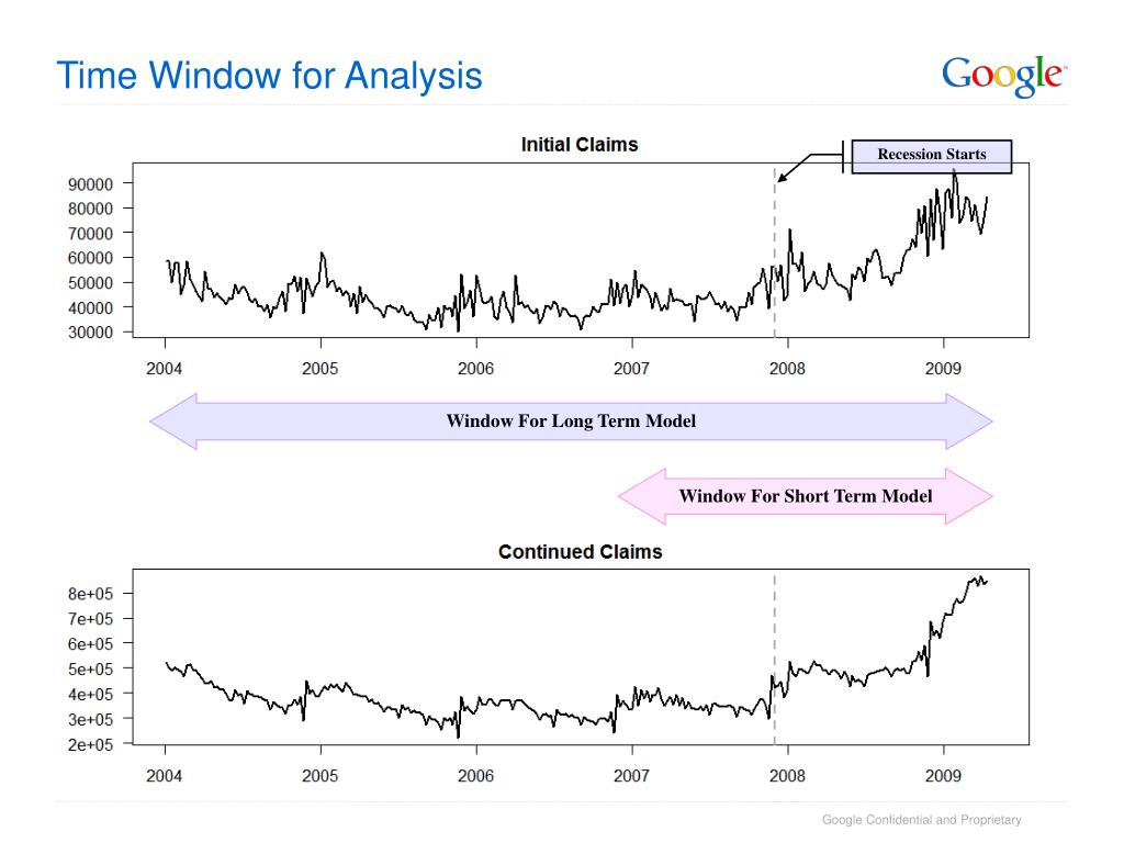Time Window for Analysis