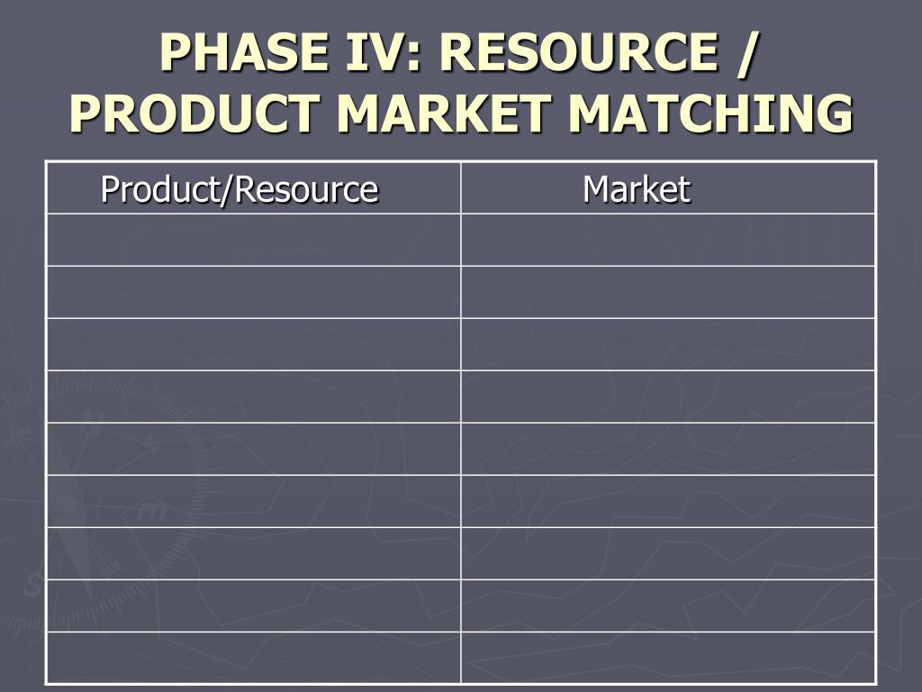 PHASE IV: RESOURCE / PRODUCT MARKET MATCHING