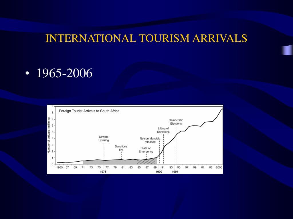 INTERNATIONAL TOURISM ARRIVALS