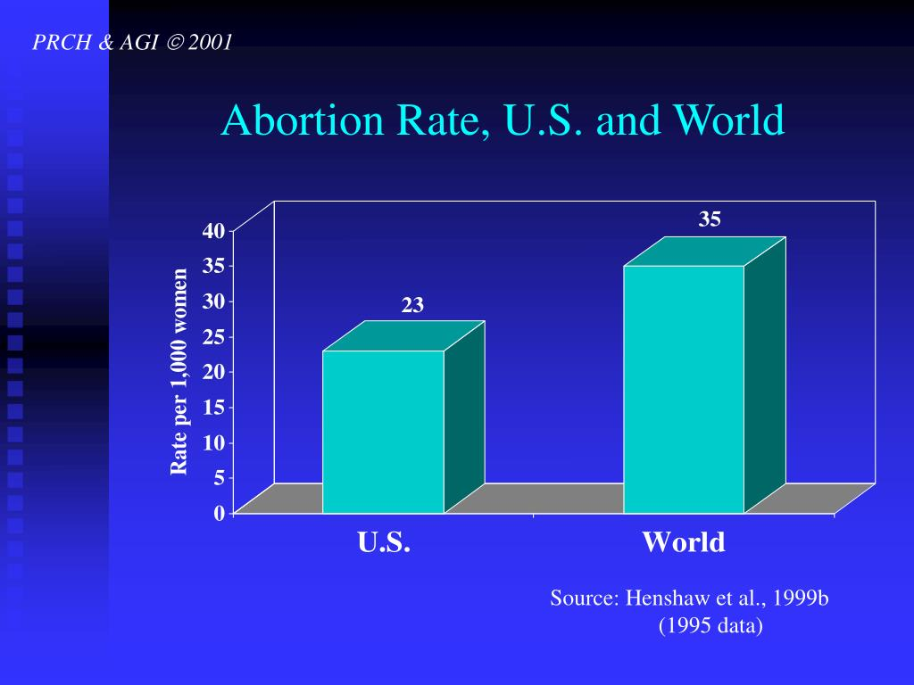 Abortion Rate, U.S. and World