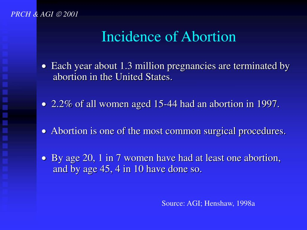 Incidence of Abortion