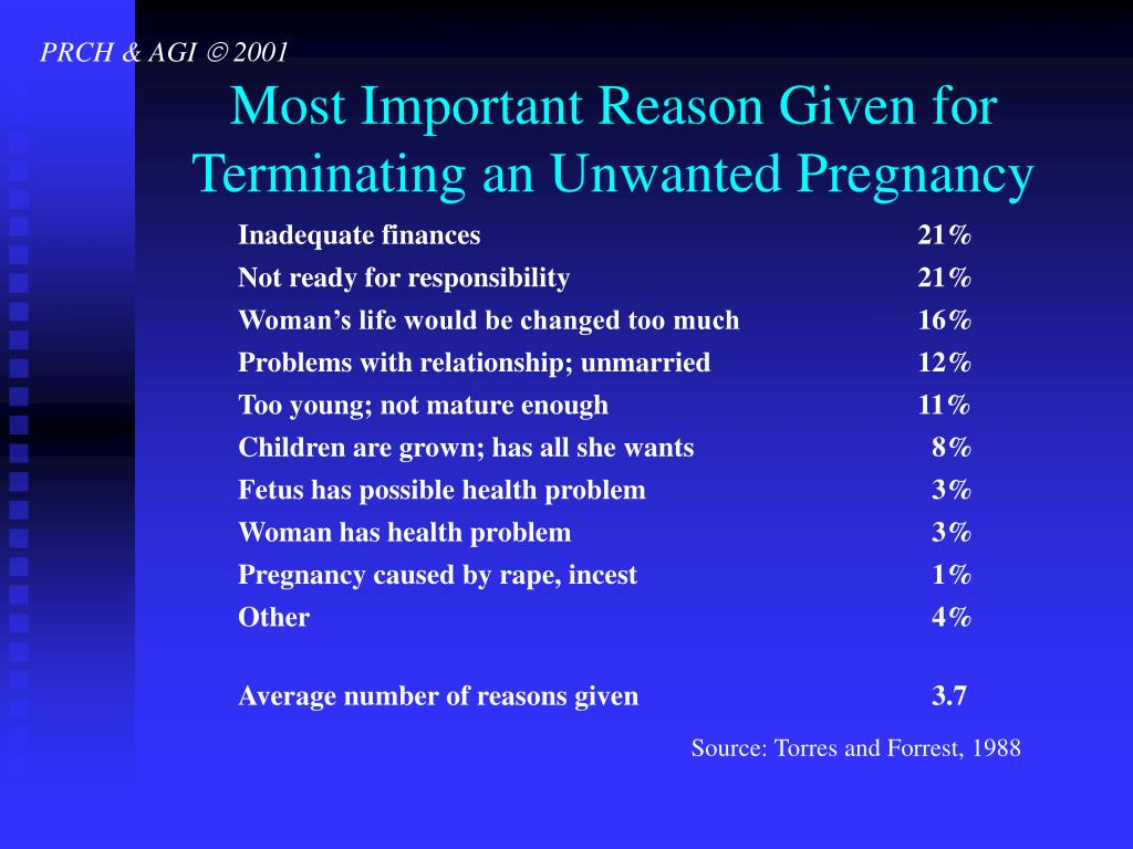 Most Important Reason Given for Terminating an Unwanted Pregnancy