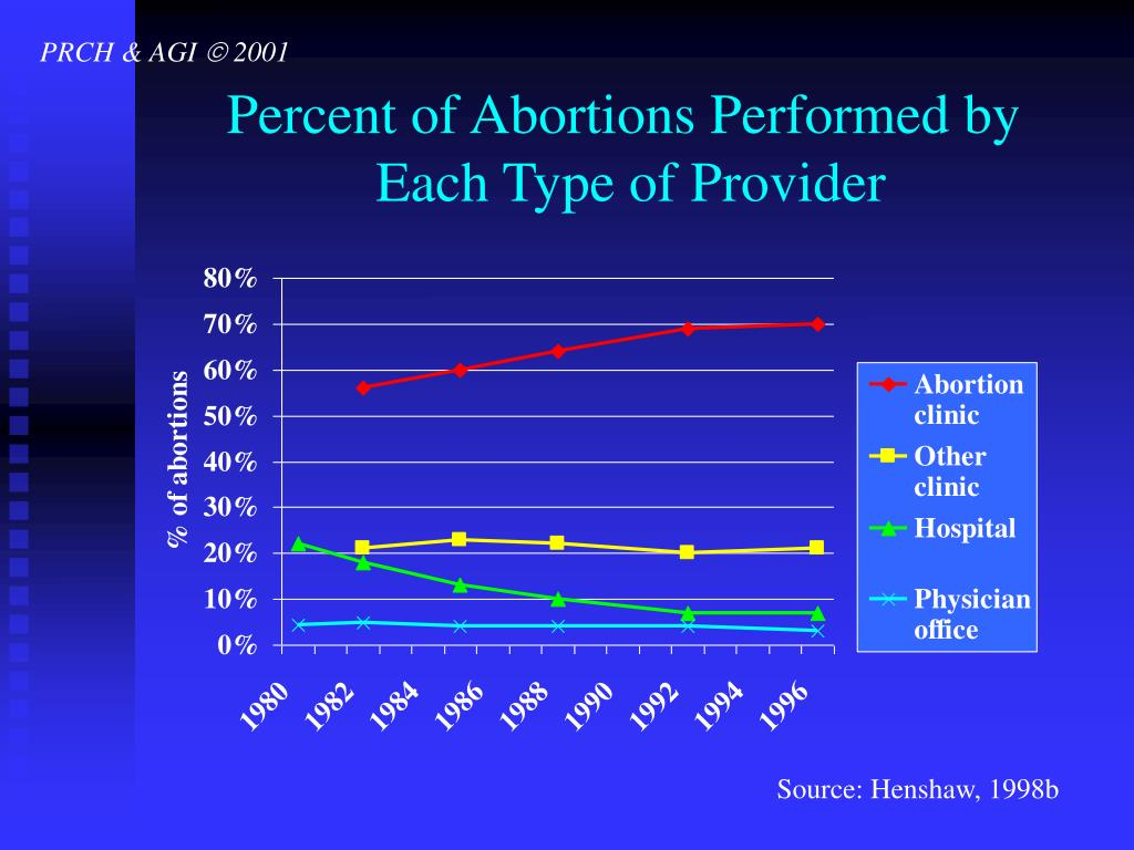 Percent of Abortions Performed by