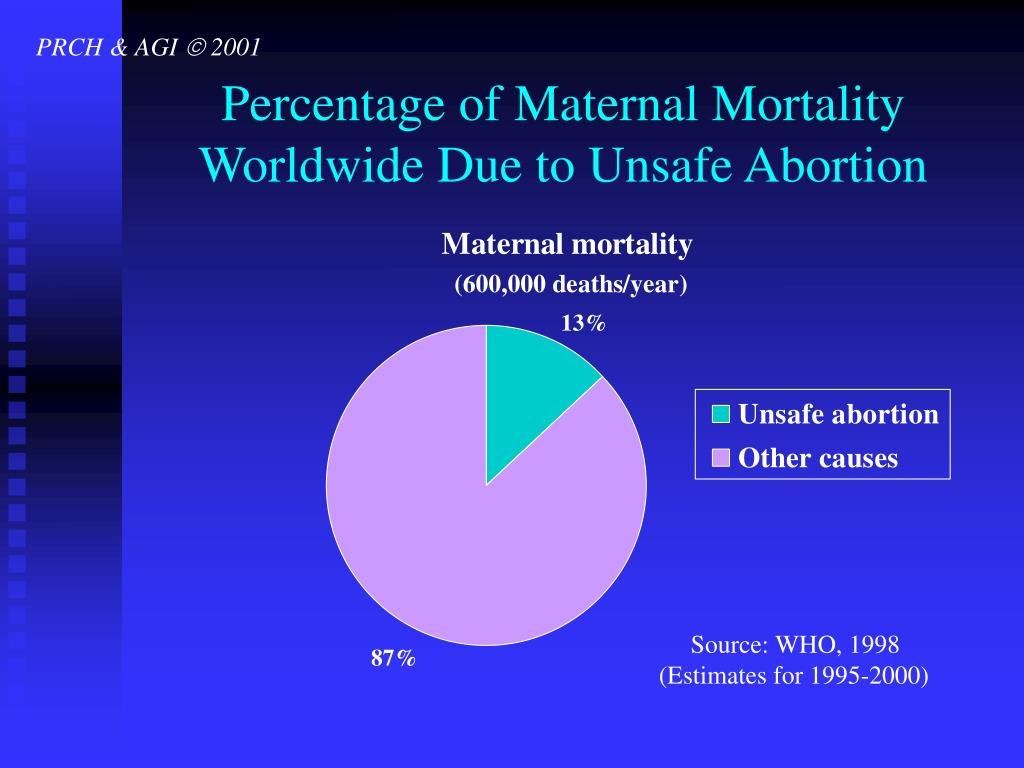 Percentage of Maternal Mortality Worldwide Due to Unsafe Abortion