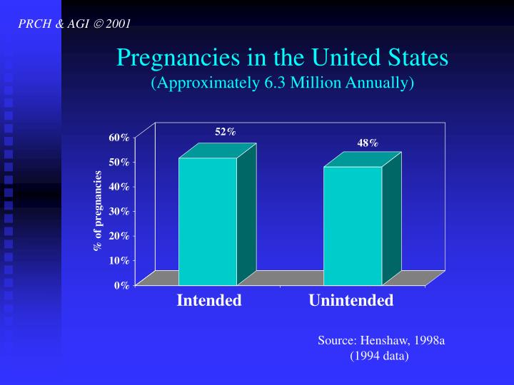 Pregnancies in the united states approximately 6 3 million annually