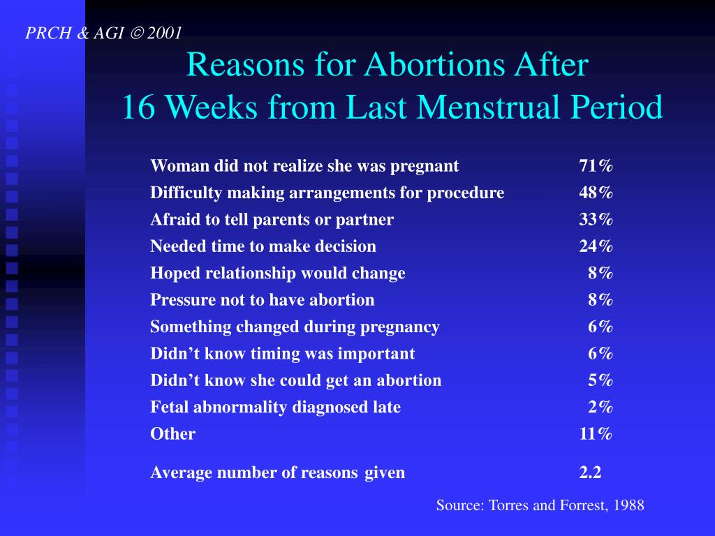 Reasons for Abortions After