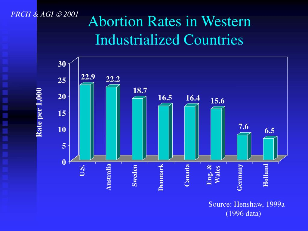 Abortion Rates in Western