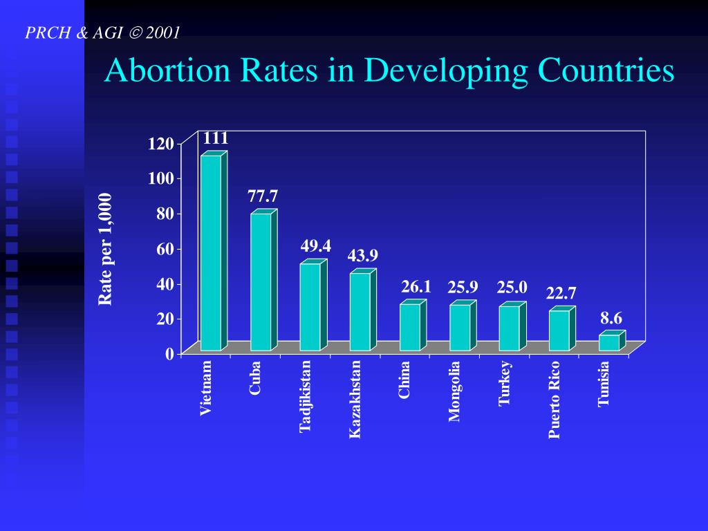 Abortion Rates in Developing Countries