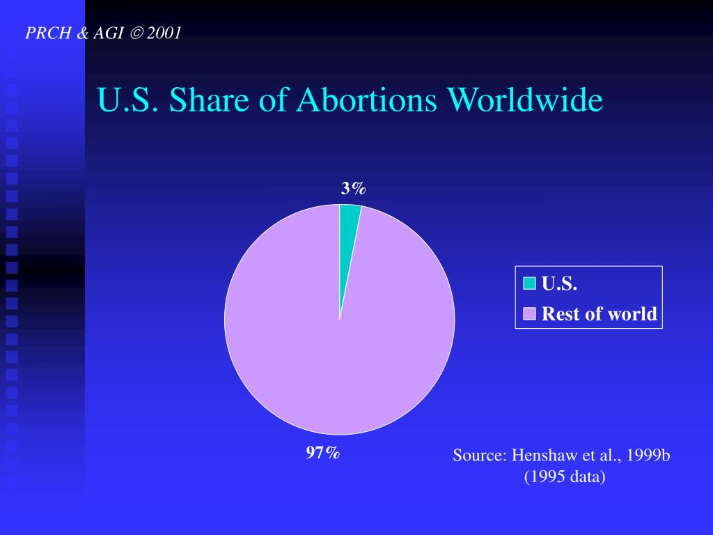 U.S. Share of Abortions Worldwide