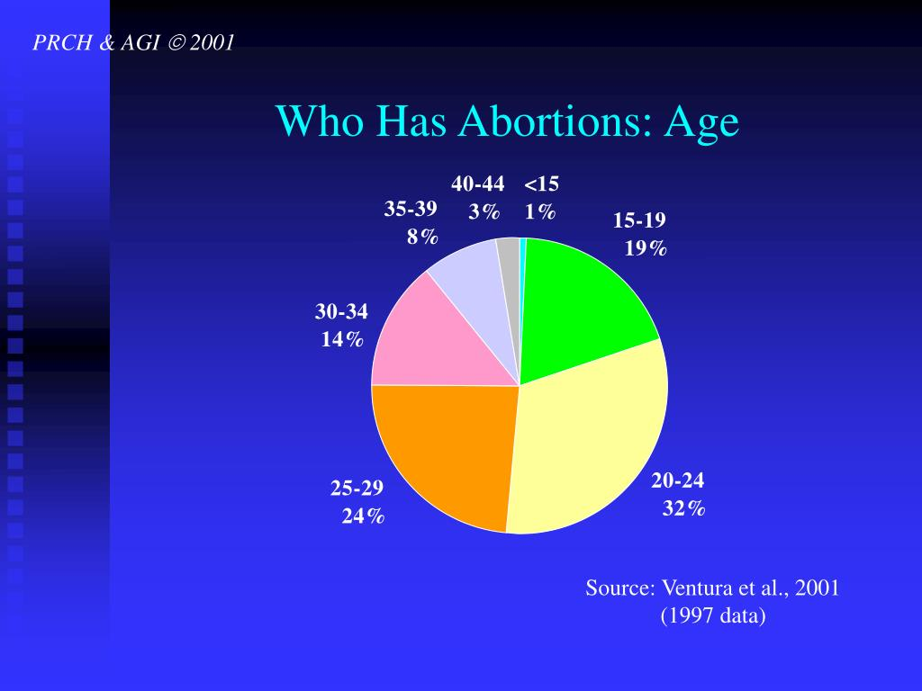 Who Has Abortions: Age
