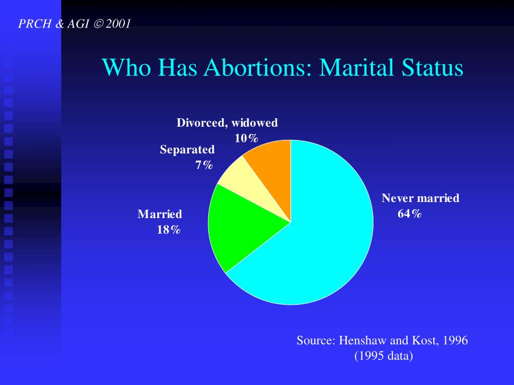 Who Has Abortions: Marital Status