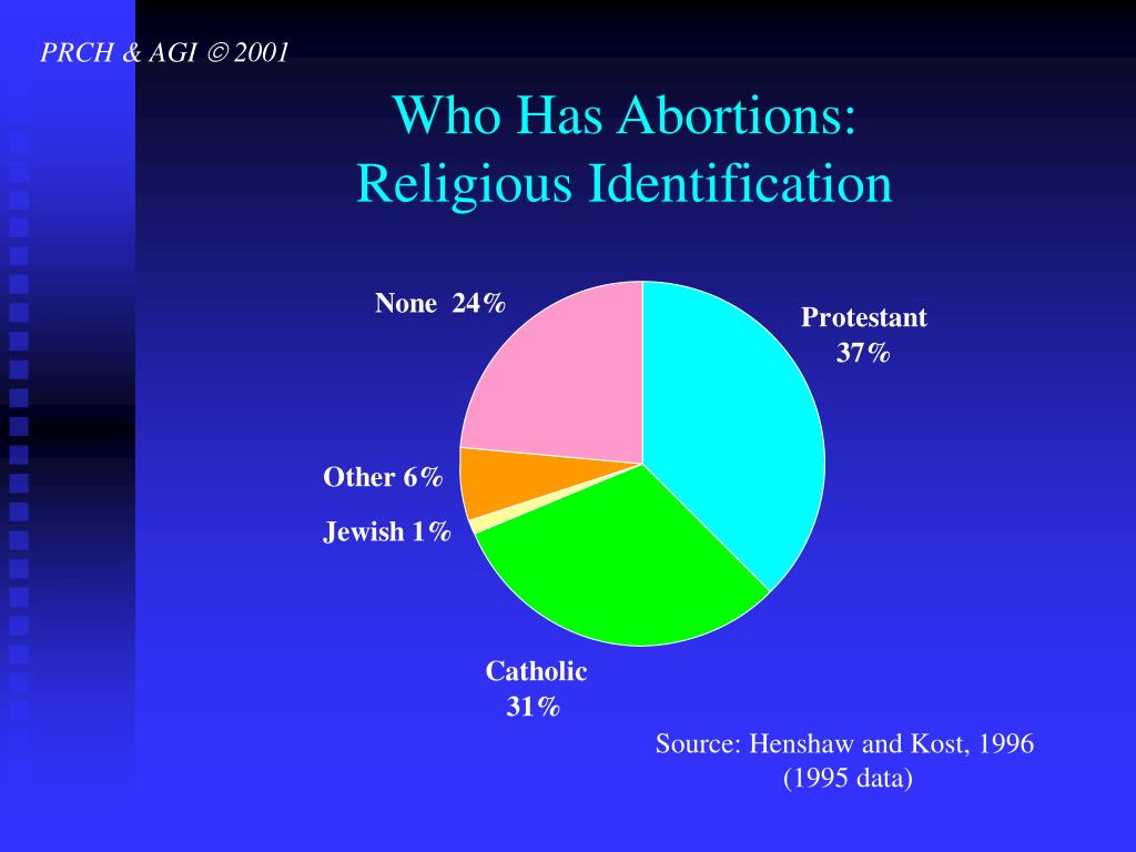 Who Has Abortions: