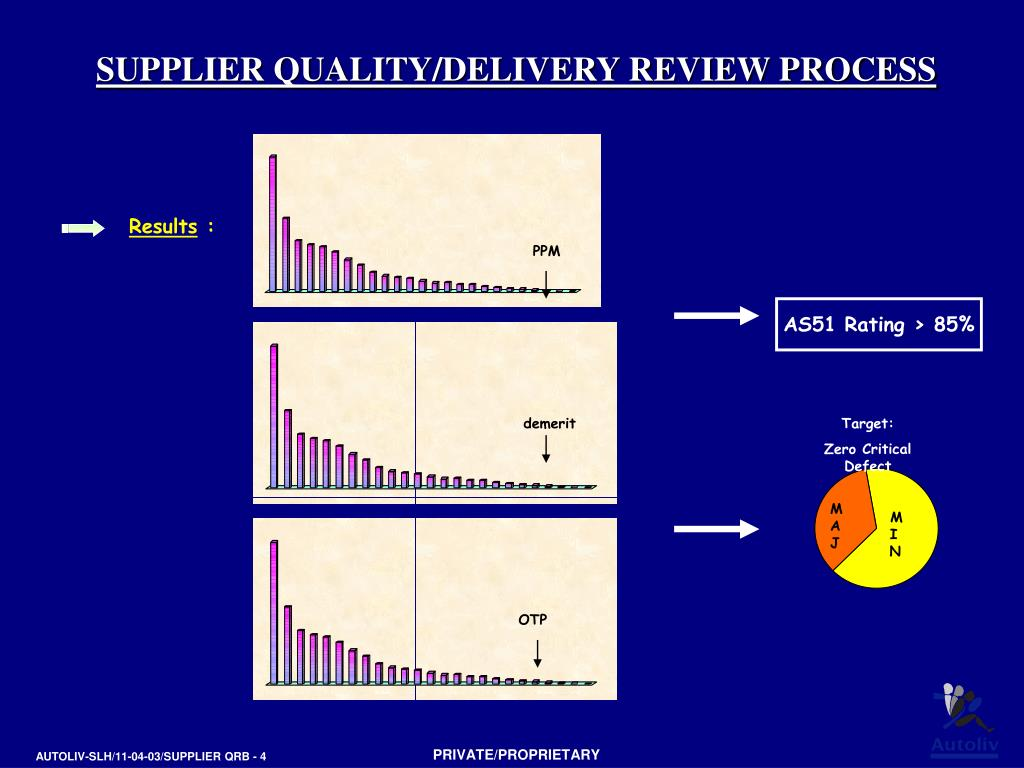 SUPPLIER QUALITY/DELIVERY REVIEW PROCESS
