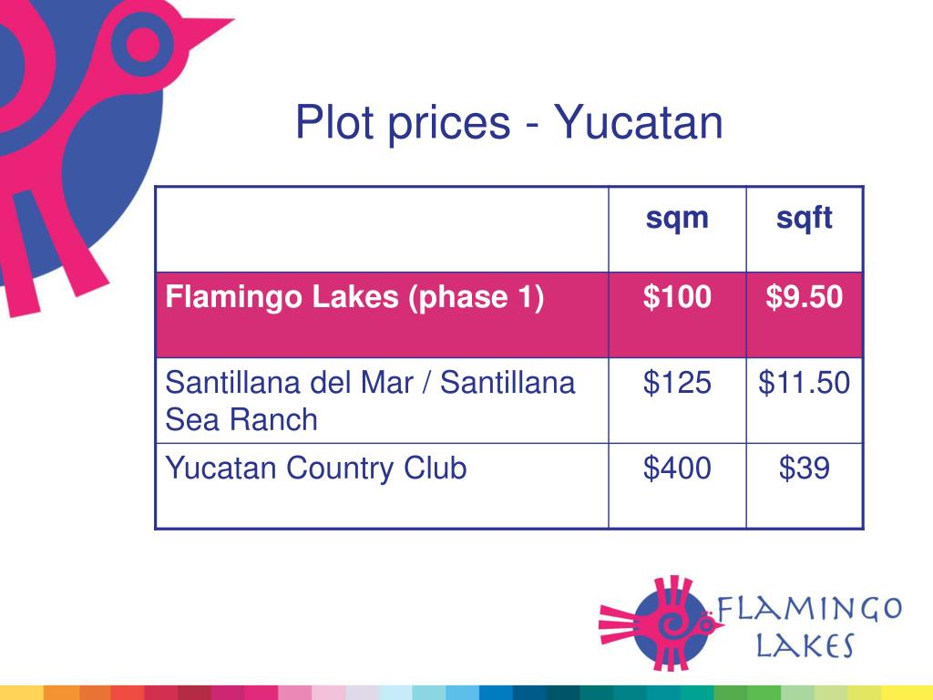 Plot prices - Yucatan