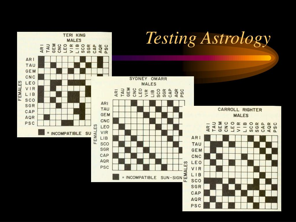 Testing Astrology