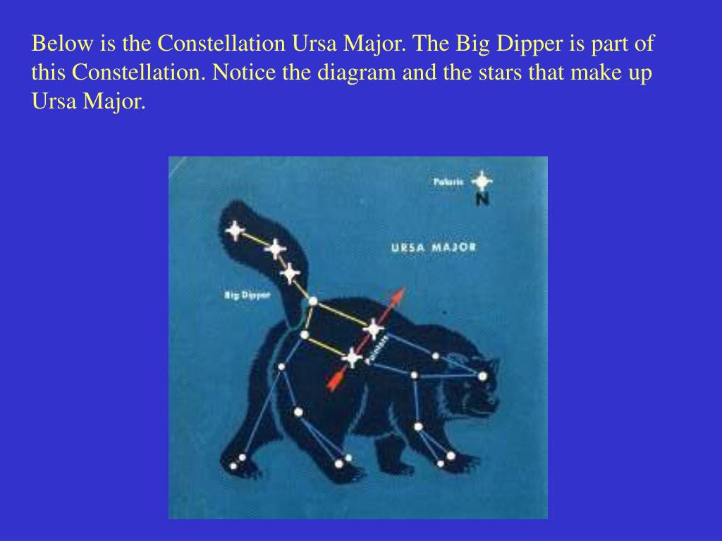Below is the Constellation Ursa Major. The Big Dipper is part of this Constellation. Notice the diagram and the stars that make up Ursa Major.