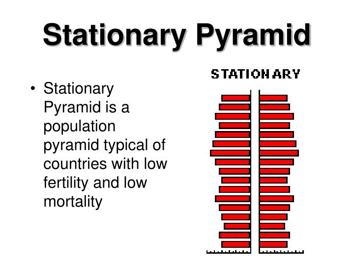 Stationary Pyramid