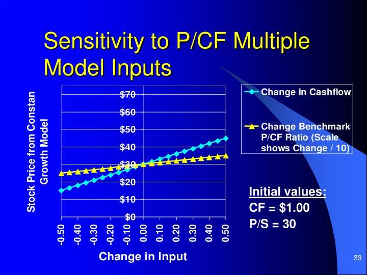 Sensitivity to P/CF Multiple Model Inputs